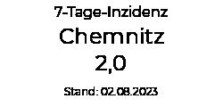 Aktuelle Covid-19 Inzidenz Chemnitz