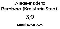 Aktuelle Covid-19 Inzidenz Bamberg (Kreisfreie Stadt)