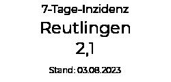 Aktuelle Covid-19 Inzidenz Reutlingen